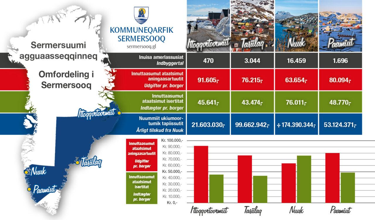 Kommuneqarfik Sermersooq infografik